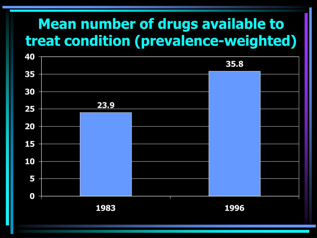 Mean number of drugs available to treat condition (prevalence-weighted)
