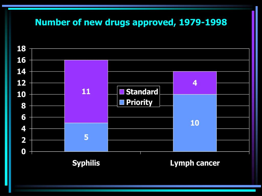 Number of new drugs approved, 1979-1998