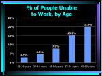 of people unable to work by age
