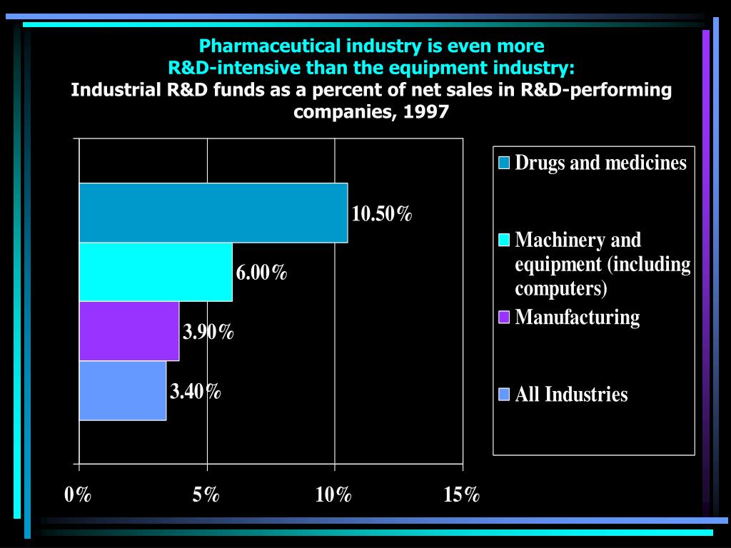 Pharmaceutical industry is even more