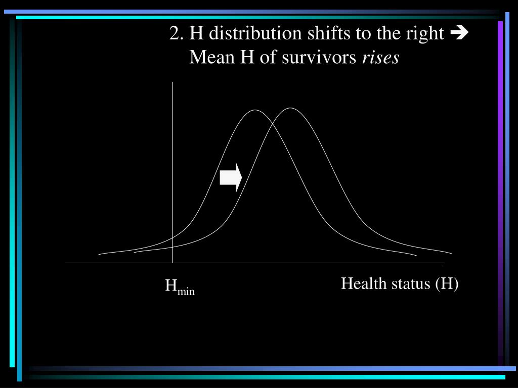 2. H distribution shifts to the right