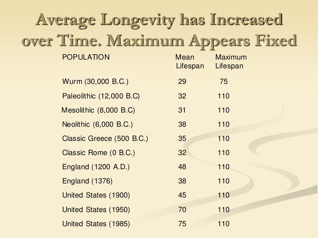 Average Longevity has Increased over Time. Maximum Appears Fixed
