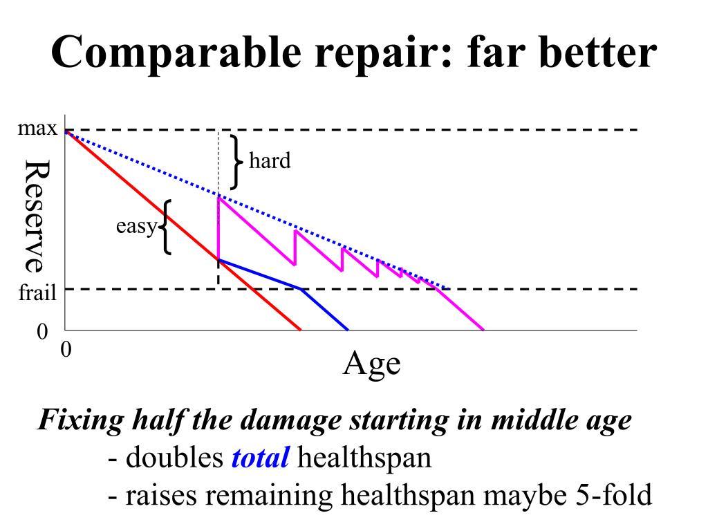 Comparable repair: far better
