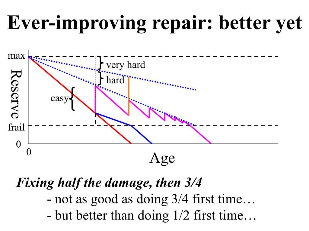 Ever-improving repair: better yet