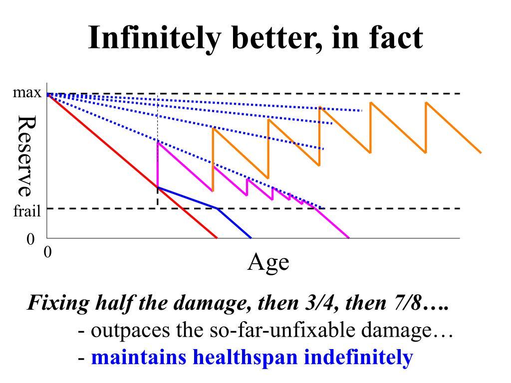 Infinitely better, in fact