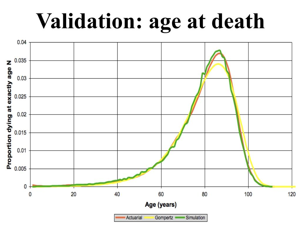 Validation: age at death