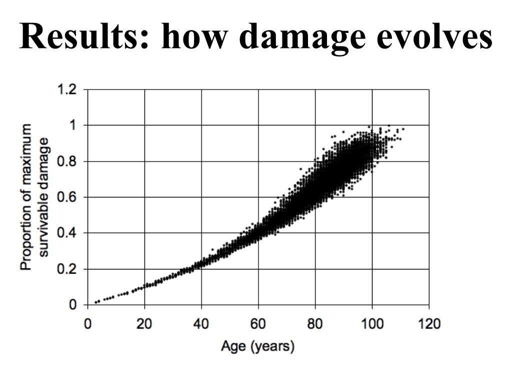 Results: how damage evolves