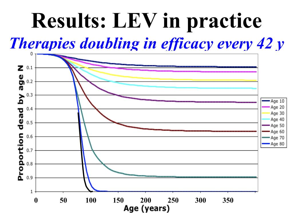 Results: LEV in practice