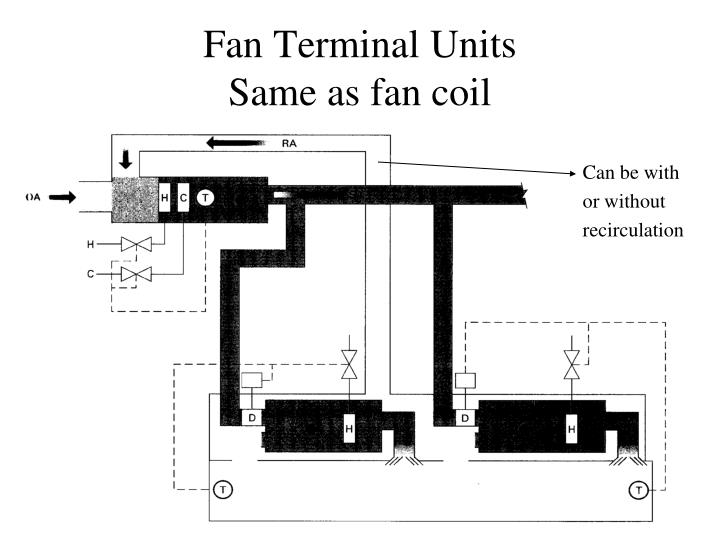 Fan terminal units same as fan coil