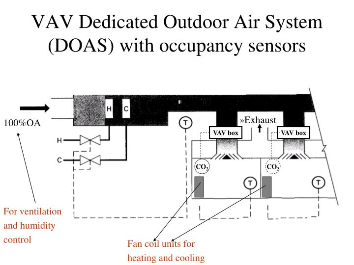 VAV Dedicated Outdoor Air System (DOAS) with occupancy sensors