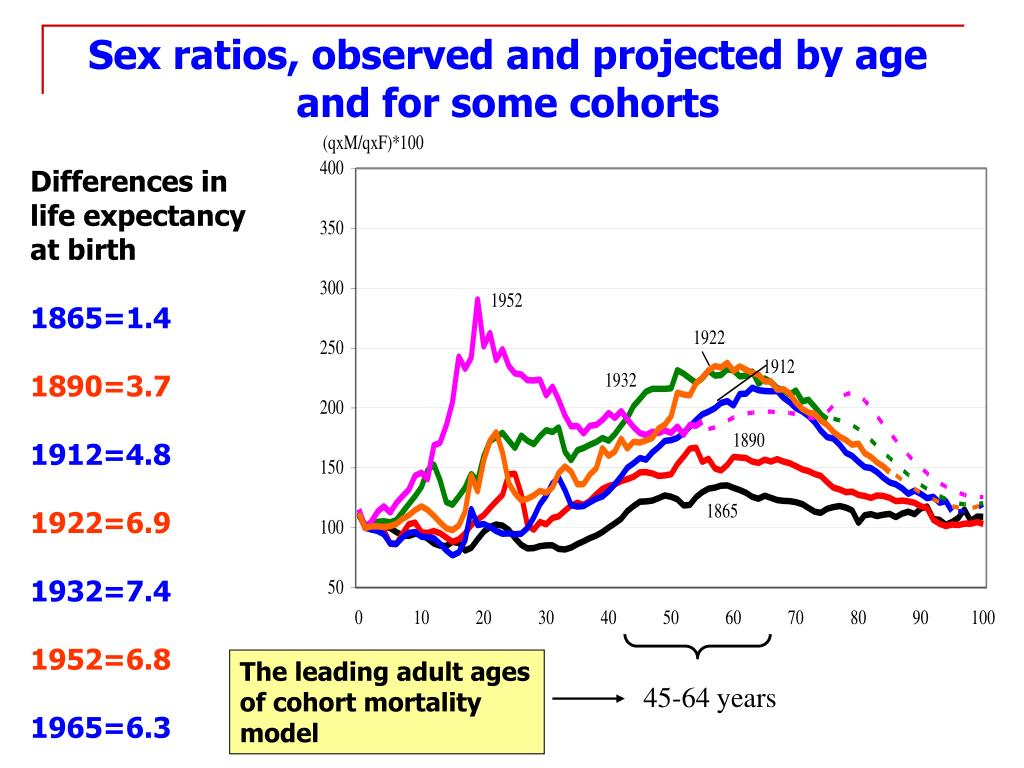 Sex ratios, observed and projected by age and for some cohorts