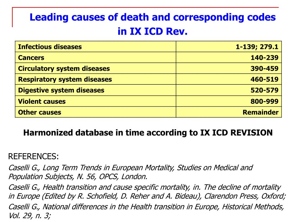 Leading causes of death and corresponding codes