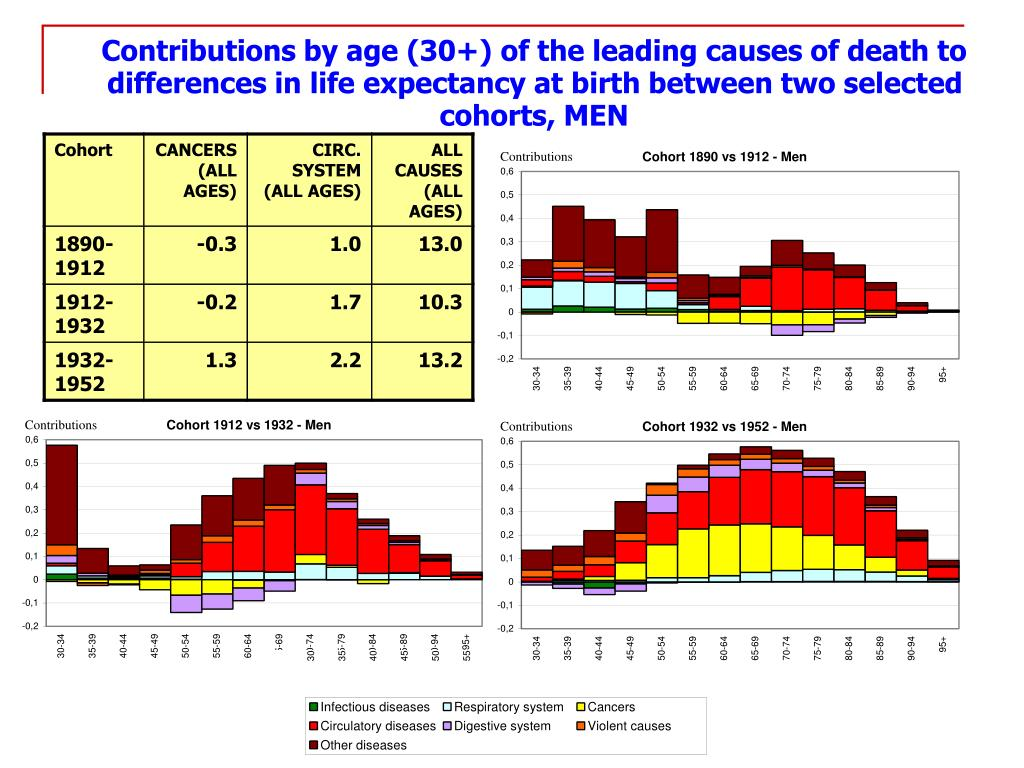 Contributions by age (30+) of the leading causes of death to differences in life expectancy at birth between two selected   cohorts,