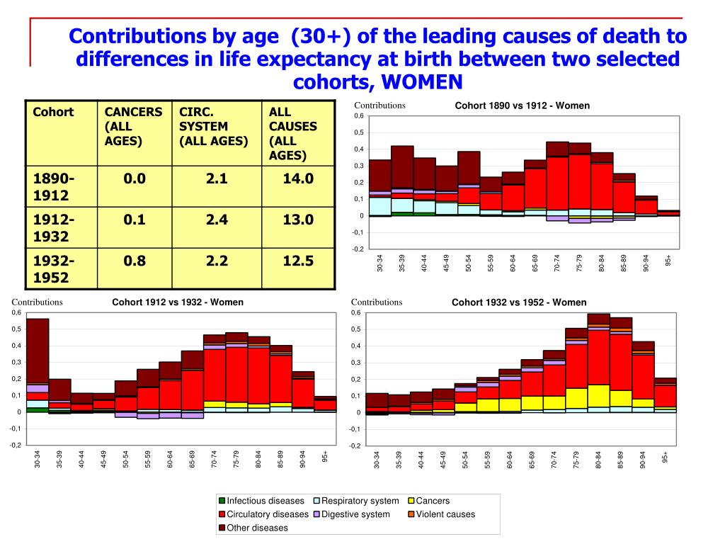 Contributions by age  (30+) of the leading causes of death to differences in life expectancy at birth between two selected cohorts, WOMEN