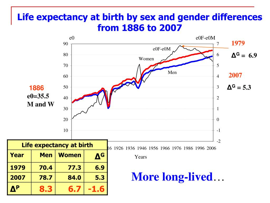 Life expectancy at birth by sex and gender differences from 1886 to 2007