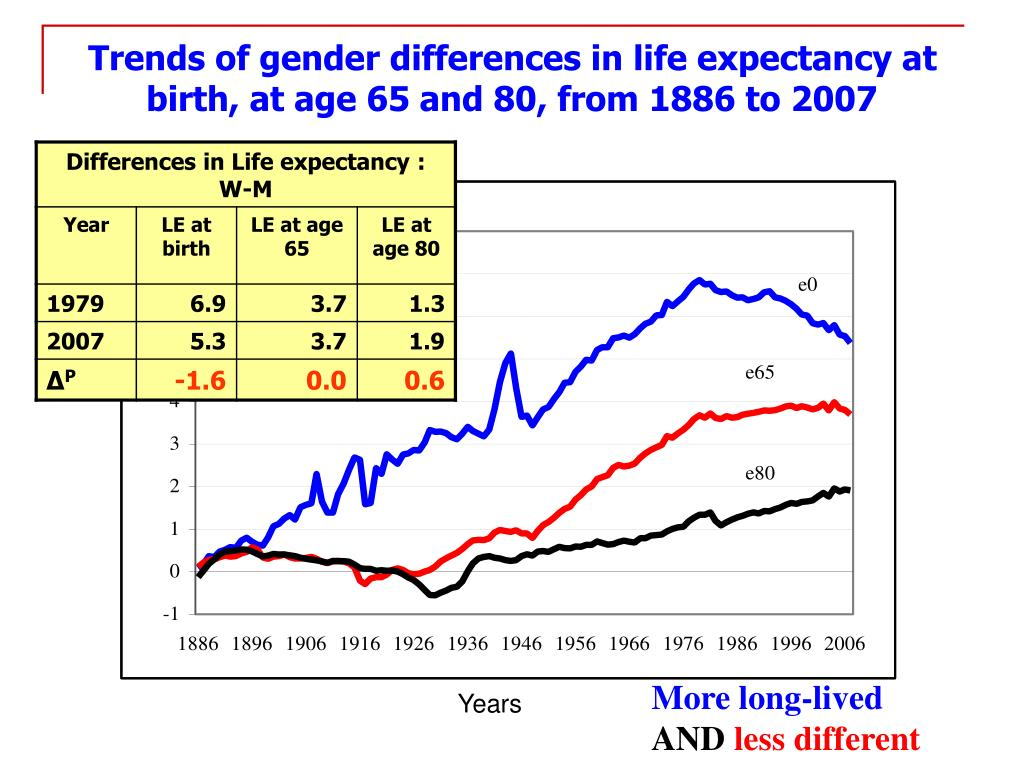Trends of gender differences in life expectancy at birth, at age 65 and 80, from 1886 to 2007