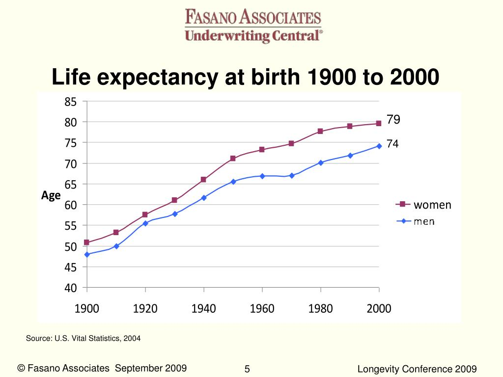 Life expectancy at birth 1900 to 2000