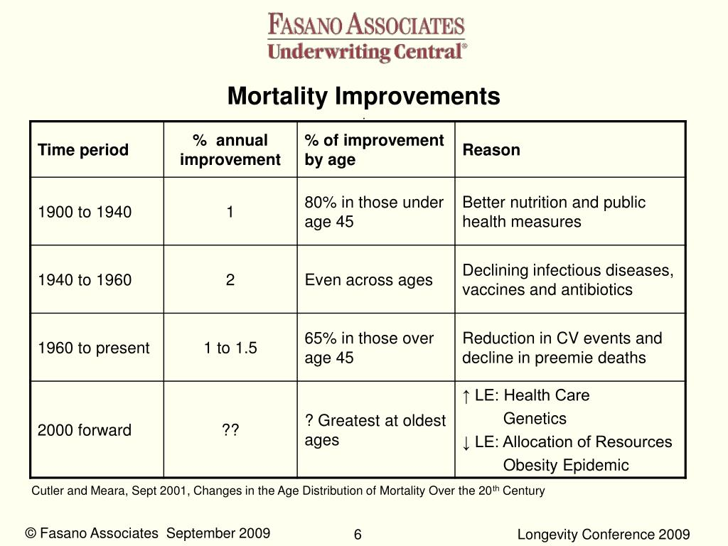 Mortality Improvements