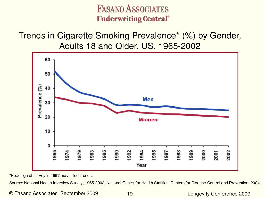 Trends in Cigarette Smoking Prevalence* (%) by Gender, Adults 18 and Older, US, 1965-2002