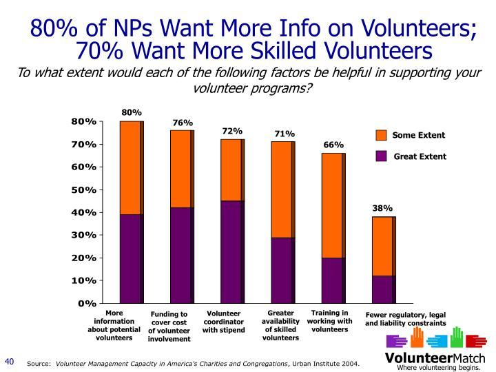 80% of NPs Want More Info on Volunteers; 70% Want More Skilled Volunteers