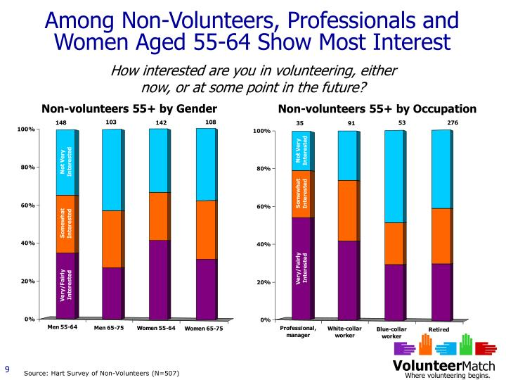 Among Non-Volunteers, Professionals and Women Aged 55-64 Show Most Interest