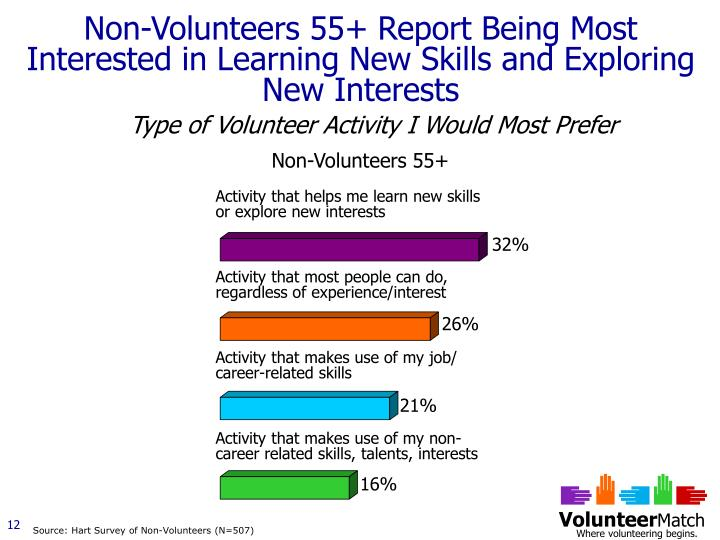 Non-Volunteers 55+ Report Being Most Interested in Learning New Skills and Exploring New Interests