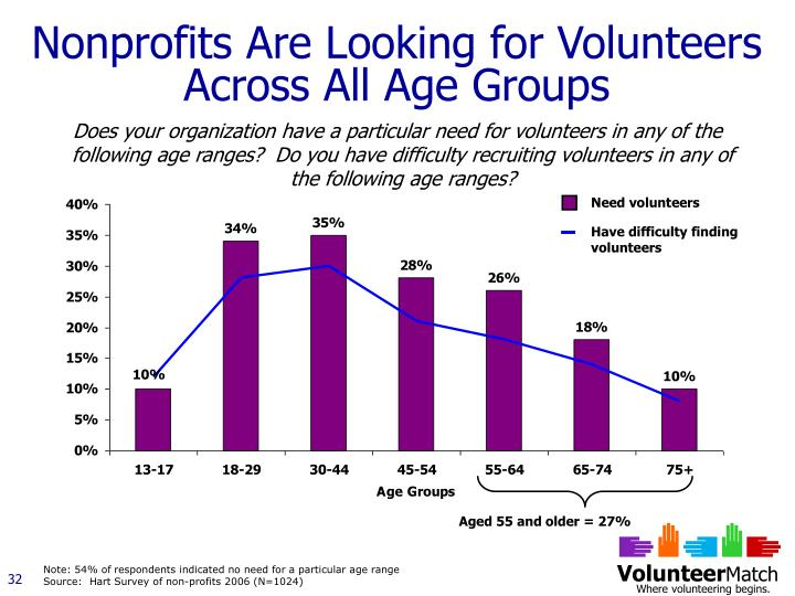Nonprofits Are Looking for Volunteers Across All Age Groups