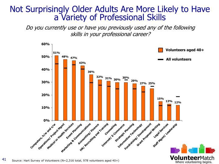 Volunteers aged 40+