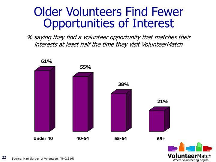 Older Volunteers Find Fewer Opportunities of Interest