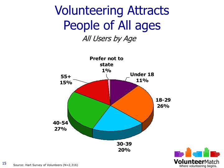 Volunteering Attracts People of All ages