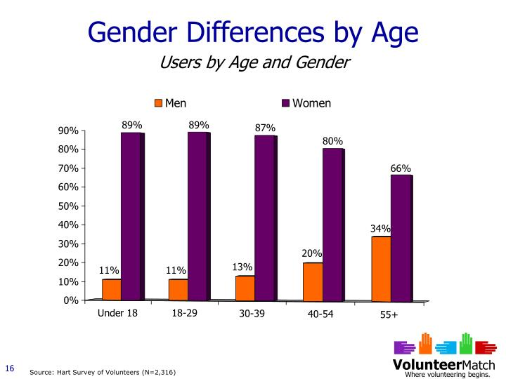 Gender Differences by Age