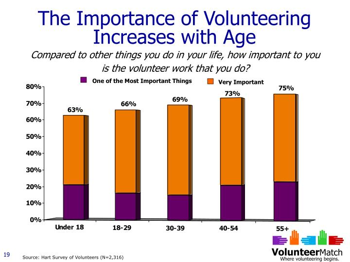 The Importance of Volunteering Increases with Age