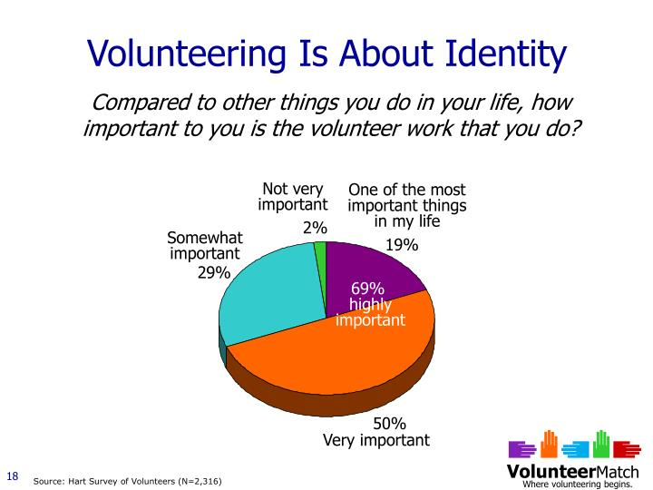 Volunteering Is About Identity