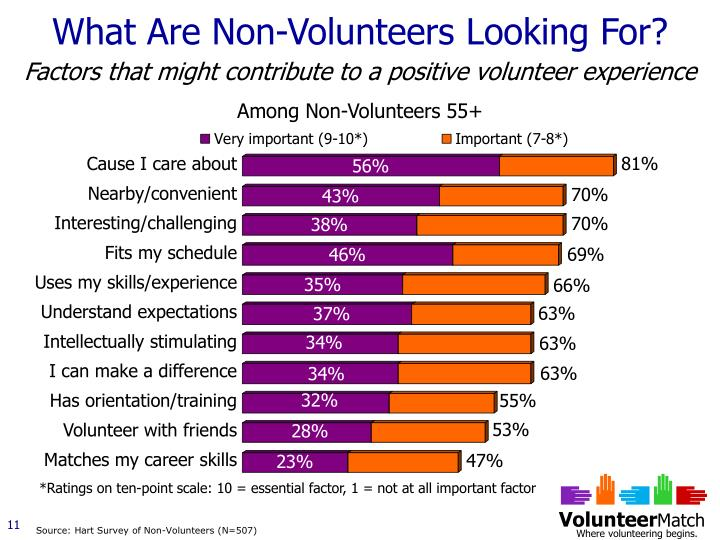 What Are Non-Volunteers Looking For?