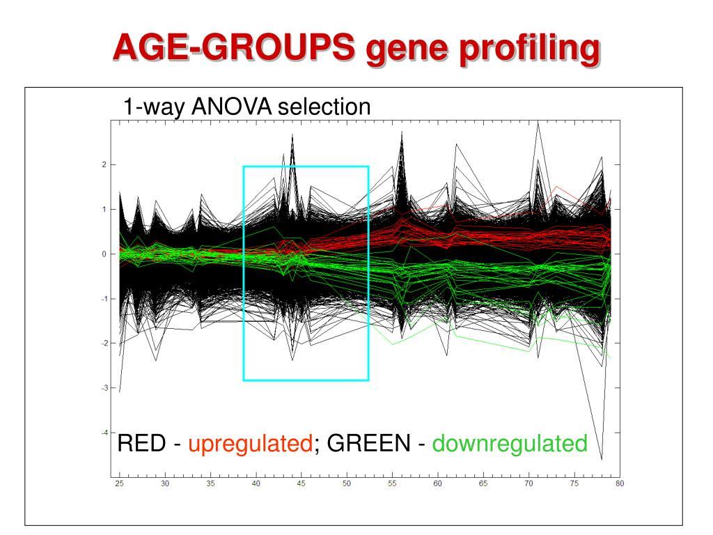 AGE-GROUPS gene profiling