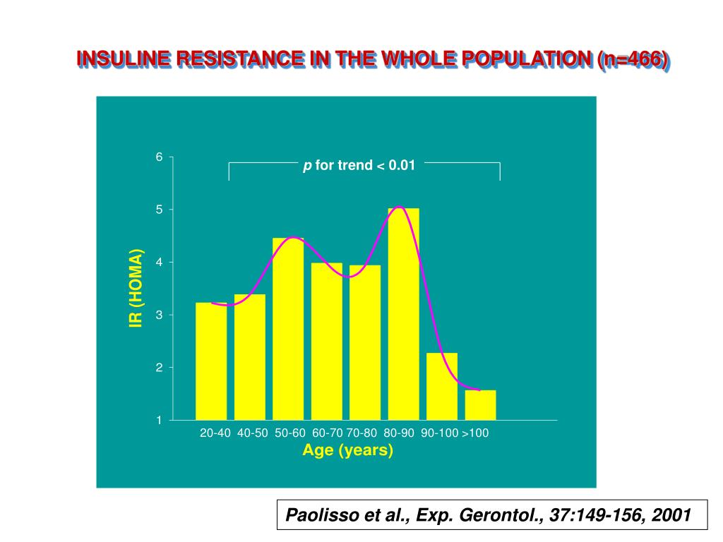 INSULINE RESISTANCE IN THE WHOLE POPULATION (n=466)