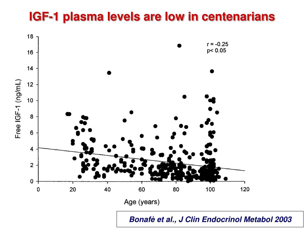 IGF-1 plasma levels are low in centenarians