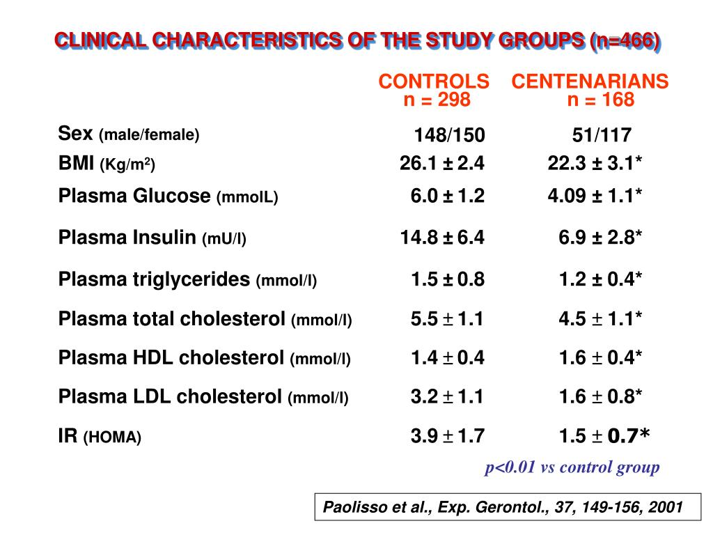 CLINICAL CHARACTERISTICS OF THE STUDY GROUPS (n=466)