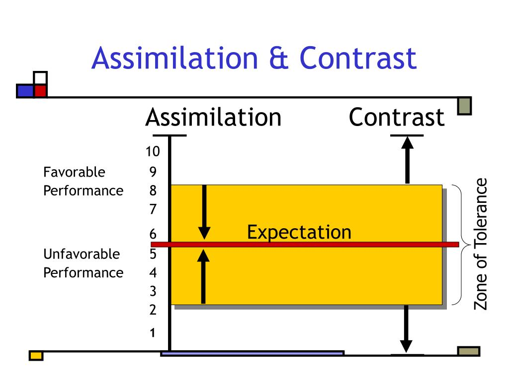 Assimilation & Contrast