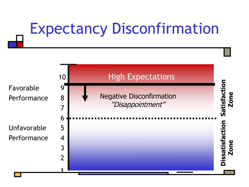 Negative Disconfirmation