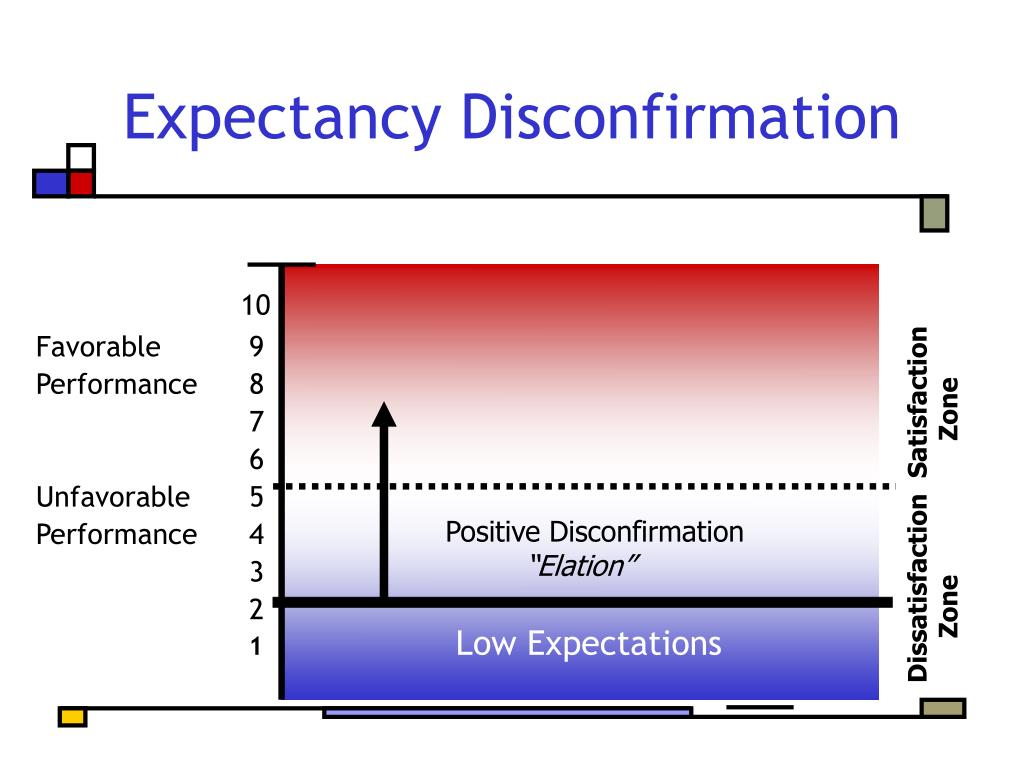 Expectancy Disconfirmation
