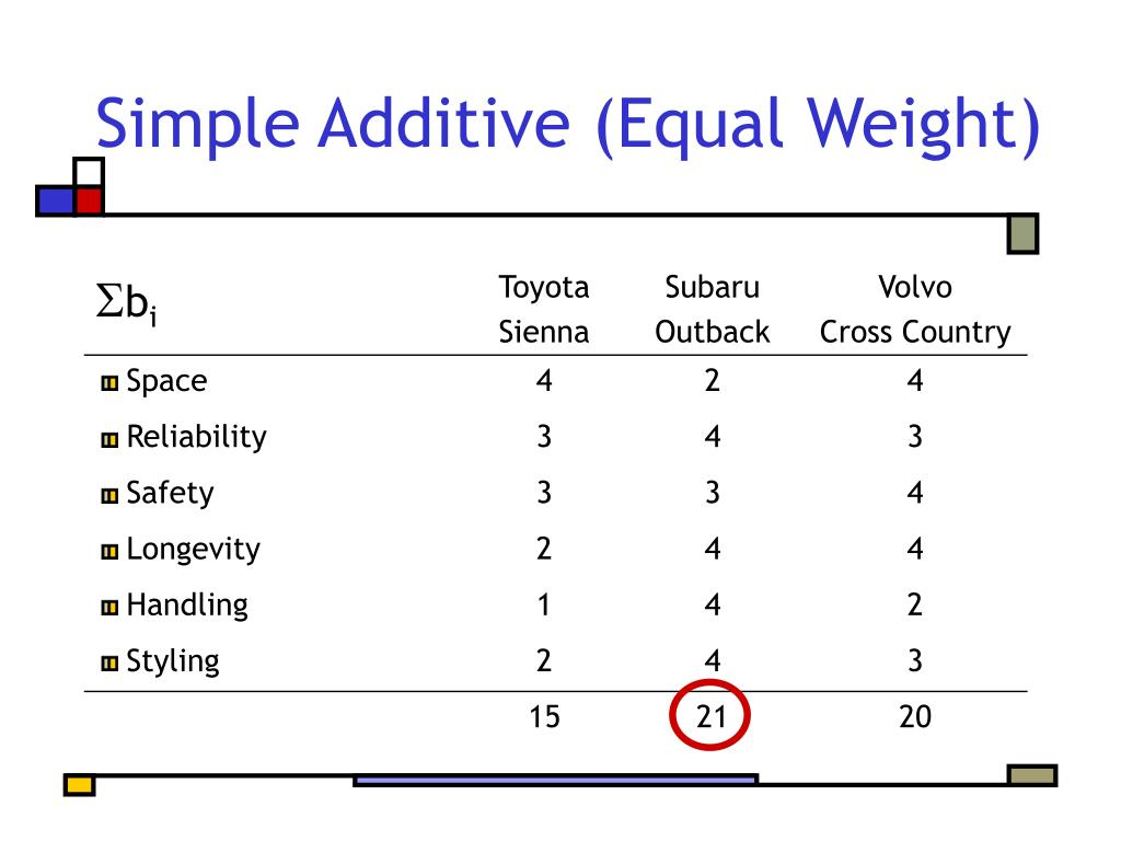 Simple Additive (Equal Weight)