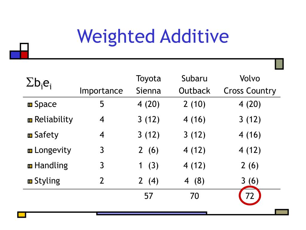Weighted Additive