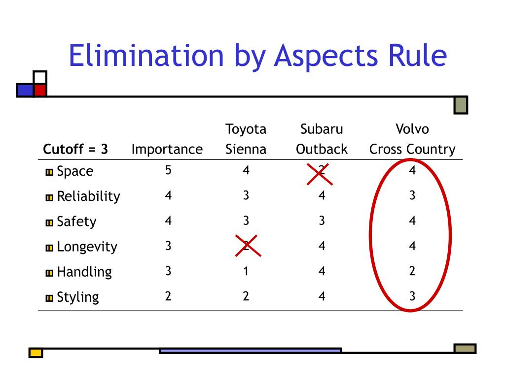 Elimination by Aspects Rule