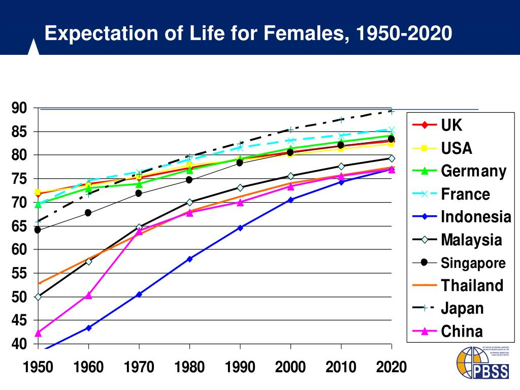 Expectation of Life for Females, 1950-2020