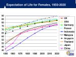expectation of life for females 1950 2020
