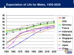 expectation of life for males 1950 2020