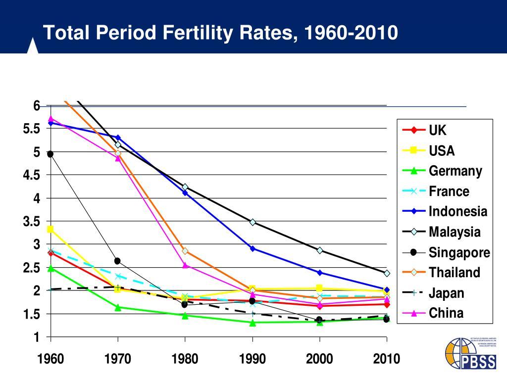 Total Period Fertility Rates, 1960-2010