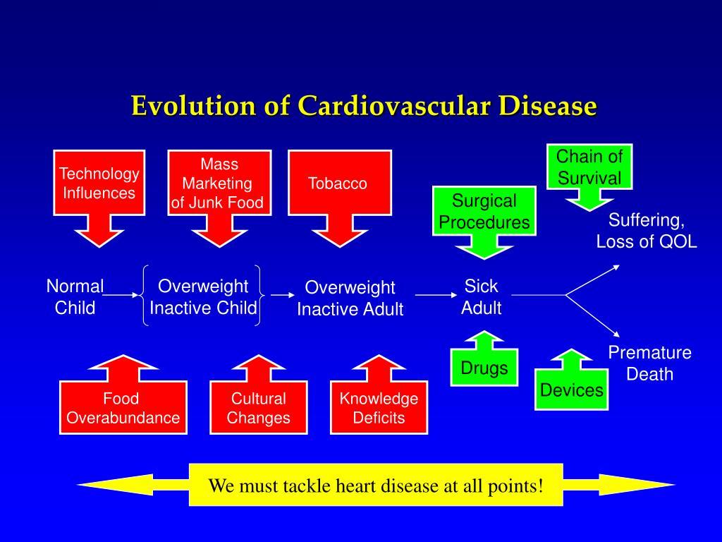 Evolution of Cardiovascular Disease