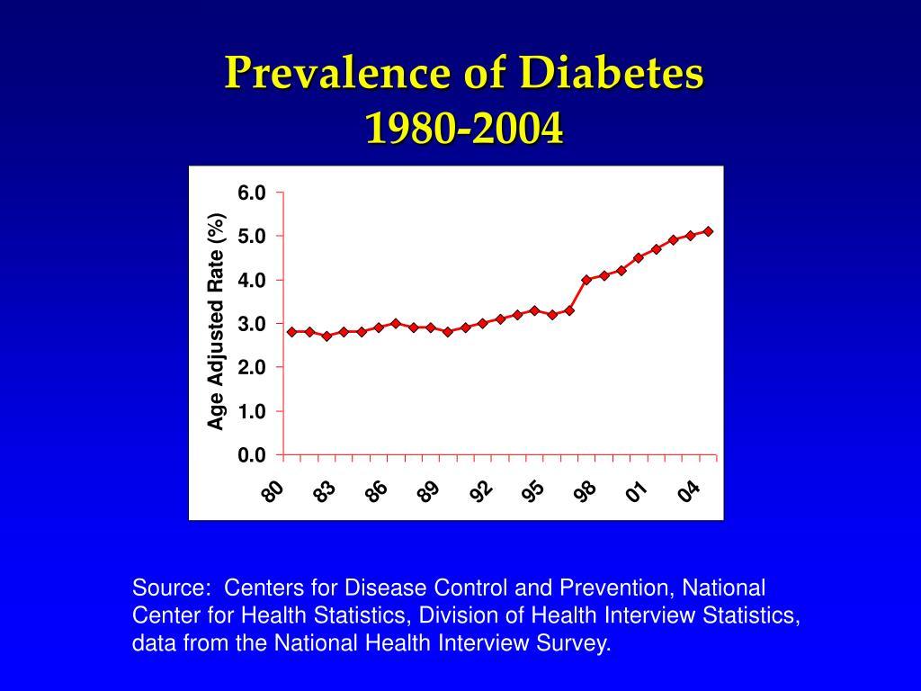 Prevalence of Diabetes 1980-2004